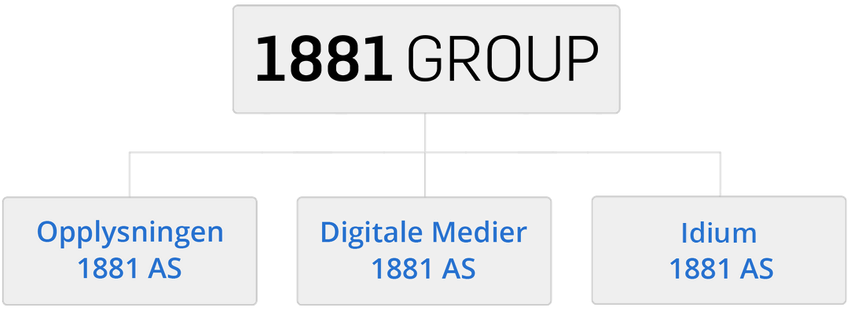 1881 Group